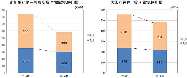 グラフ:市川歯科第一診療所様 空調電気使用量/グラフ:大阪府住宅T様宅 電気使用量