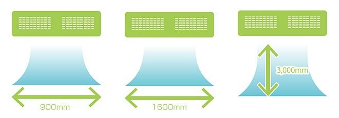 出入口900mmと1600mm,高さ3000mmに対応
