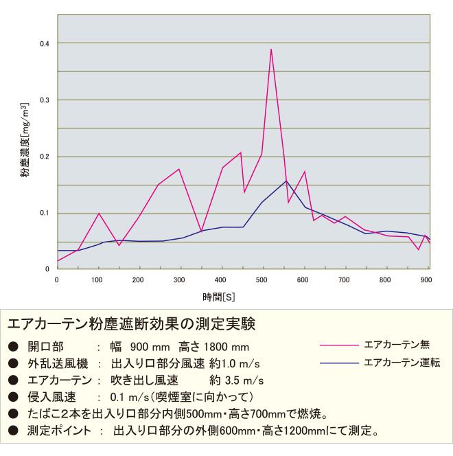 エアカーテン粉塵遮断効果の測定実験グラフ
