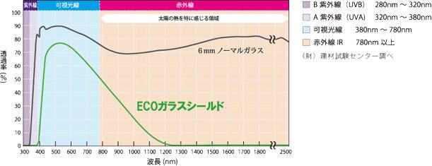 グラフ:紫外線カット効果