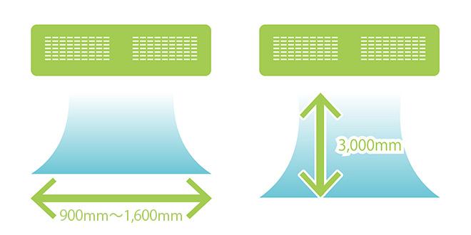2wayエアカーテンボックスは出入口で最大「1200mm」、高さ最大「3000mm」に対応しています。