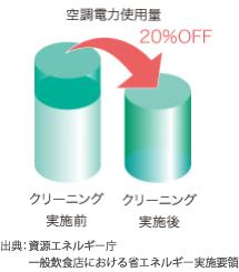 グラフ:空調電力使用量 20%OFF