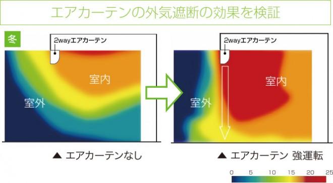 エアカーテンの外気遮断の効果を検証