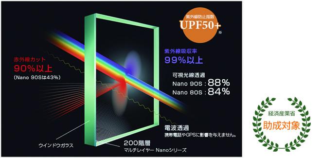 遮熱フィルム「3M Nanoシリーズ」