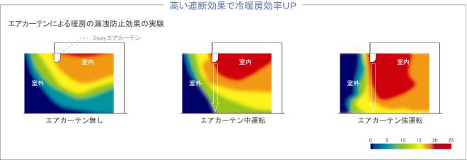 高い遮断効果で冷暖房効率UP:エアカーテンによる暖房の漏洩防止効果の実験