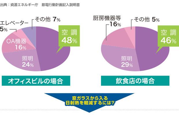 出典:資源エネルギー庁 節電行動計画記入説明書「オフィスビルの場合 空調48%」「飲食店の場合 空調46%」